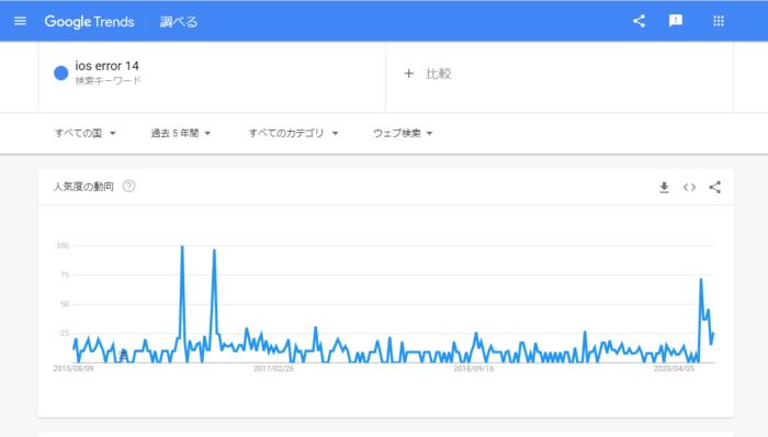 Gogole Trends 6月21日~27日の間で検索数が急上昇